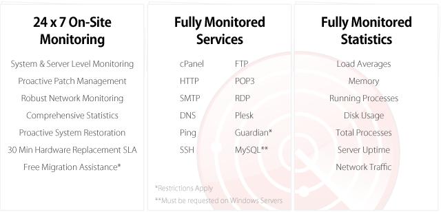 Liquid Web Sonar Monitoring™
